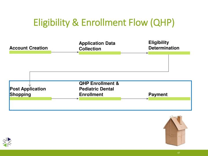 Eligibility & Enrollment Flow (QHP)