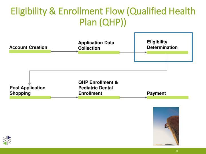 Eligibility & Enrollment Flow (Qualified Health Plan (QHP))