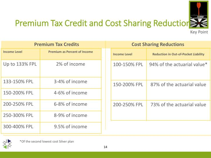 Premium Tax Credit and Cost Sharing Reductions