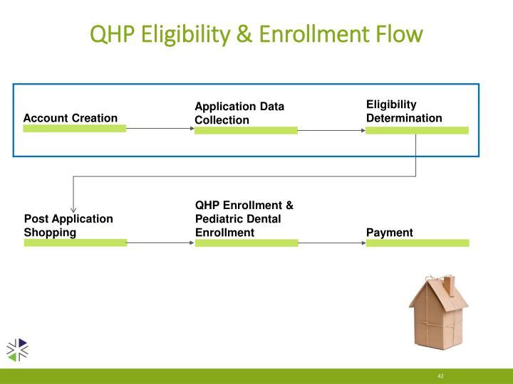 QHP Eligibility & Enrollment Flow