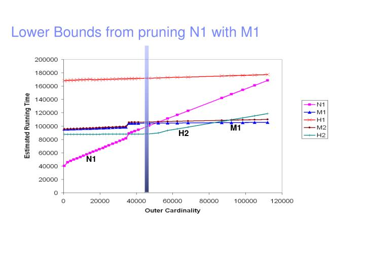 Lower Bounds from pruning N1 with M1