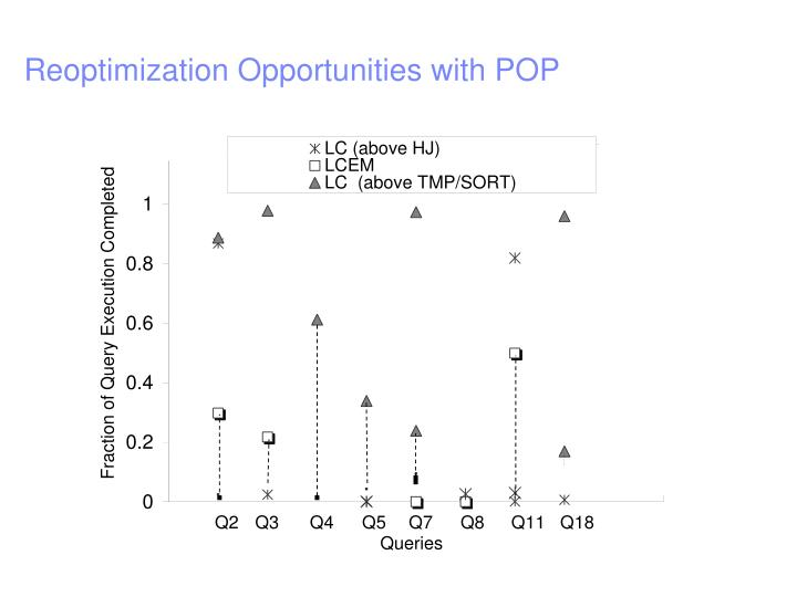Reoptimization Opportunities with POP