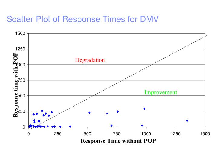 Scatter Plot of Response Times for DMV