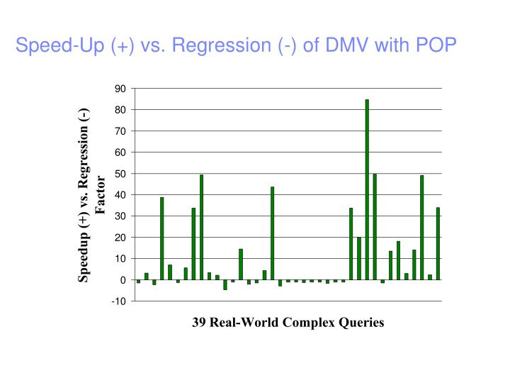 Speed-Up (+) vs. Regression (-) of DMV with POP