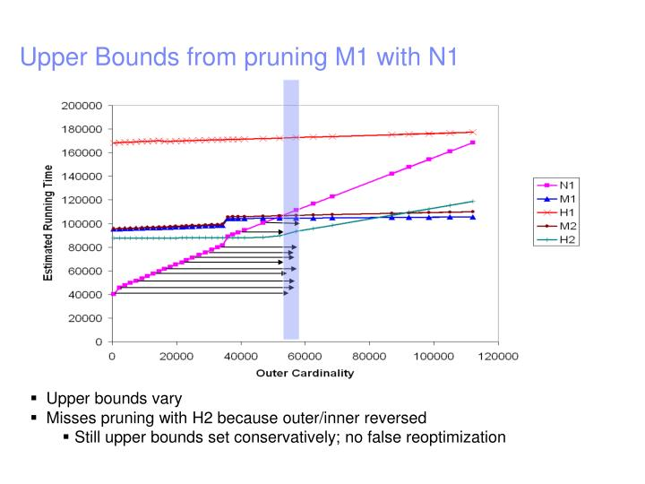 Upper Bounds from pruning M1 with N1
