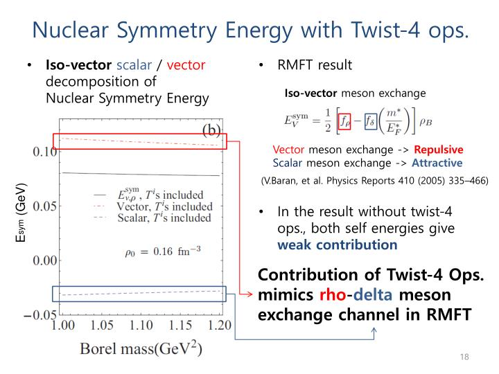 Nuclear Symmetry Energy with Twist-4 ops.