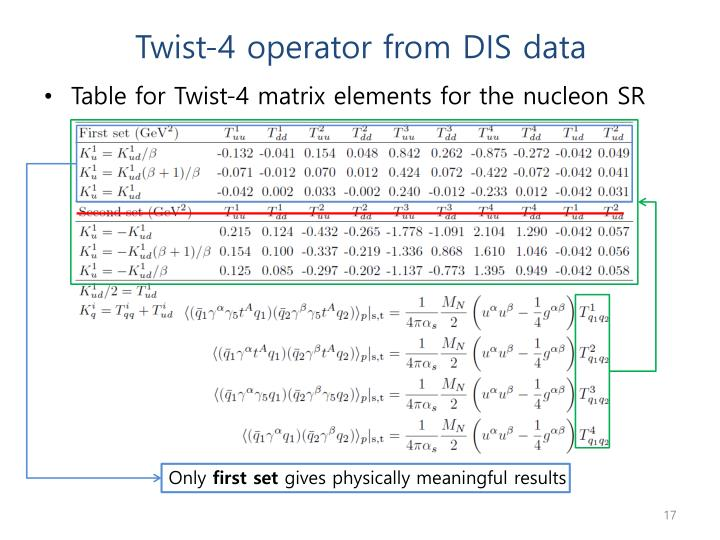 Twist-4 operator from DIS data