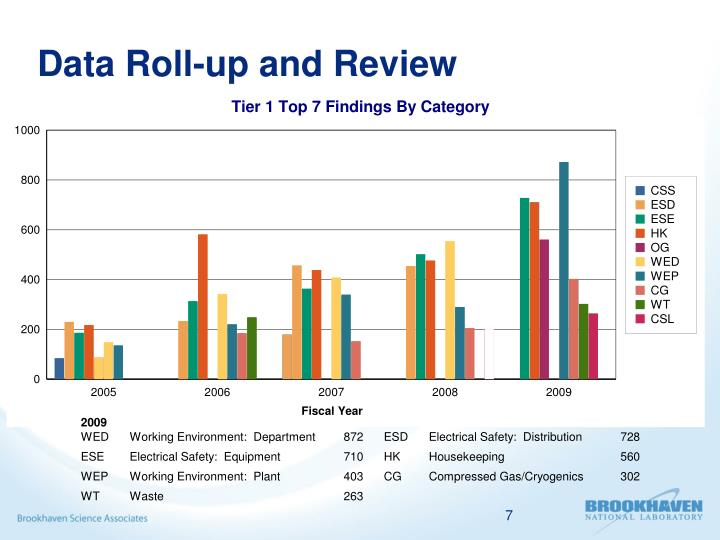 Data Roll-up and Review