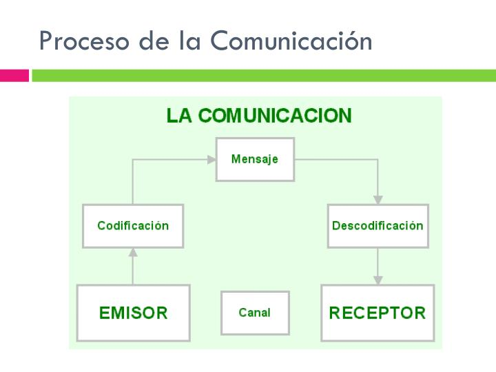 Proceso de la Comunicación