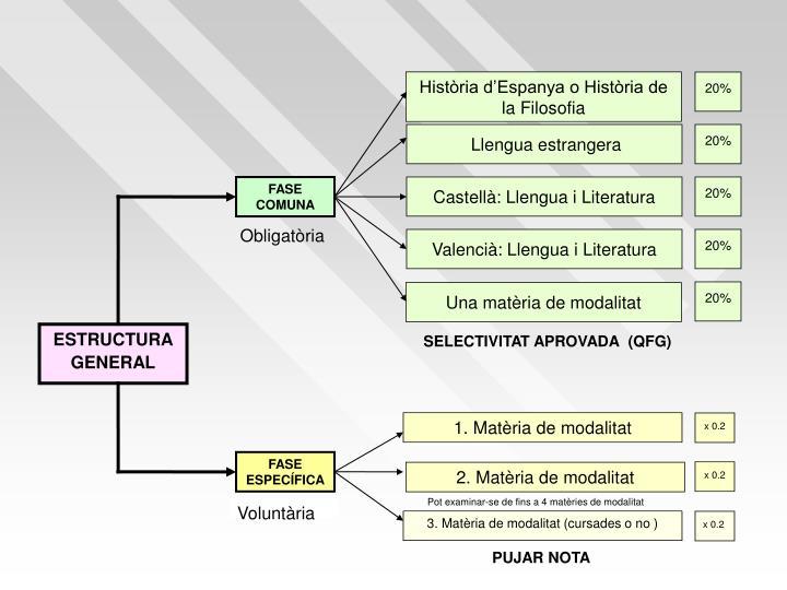 Història d'Espanya o Història de la Filosofia