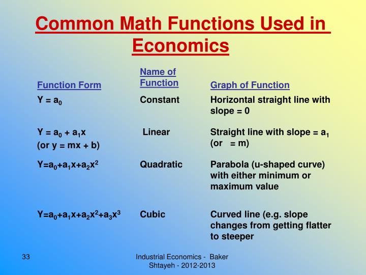 Common Math Functions Used in Economics