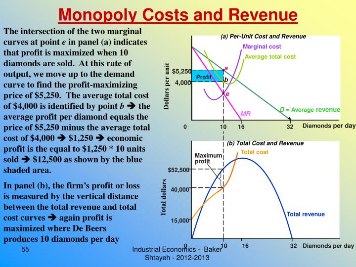 Monopoly Costs and Revenue