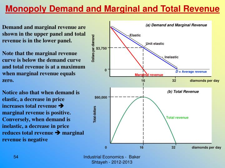 Monopoly Demand and Marginal and Total Revenue