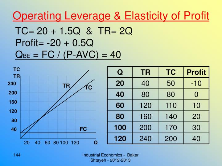 Operating Leverage & Elasticity of Profit