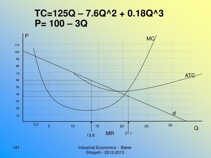 TC=125Q – 7.6Q^2 + 0.18Q^3