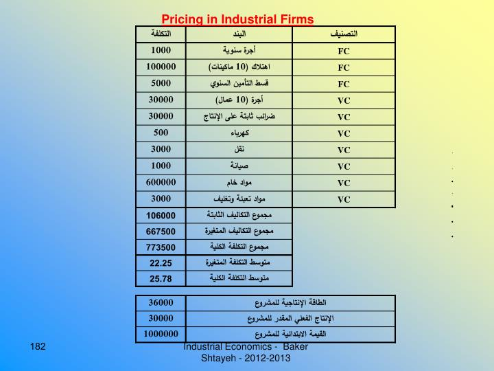 Pricing in Industrial Firms