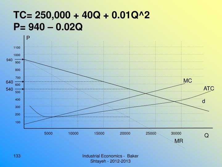 TC= 250,000 + 40Q + 0.01Q^2