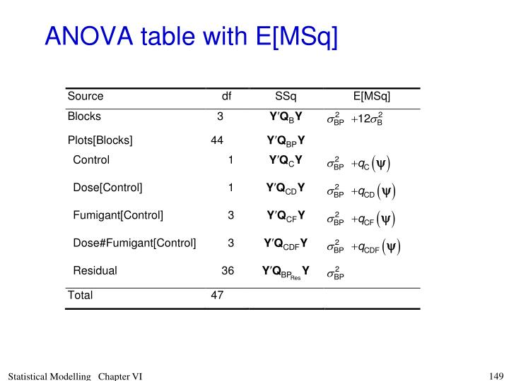 ANOVA table with E[MSq]