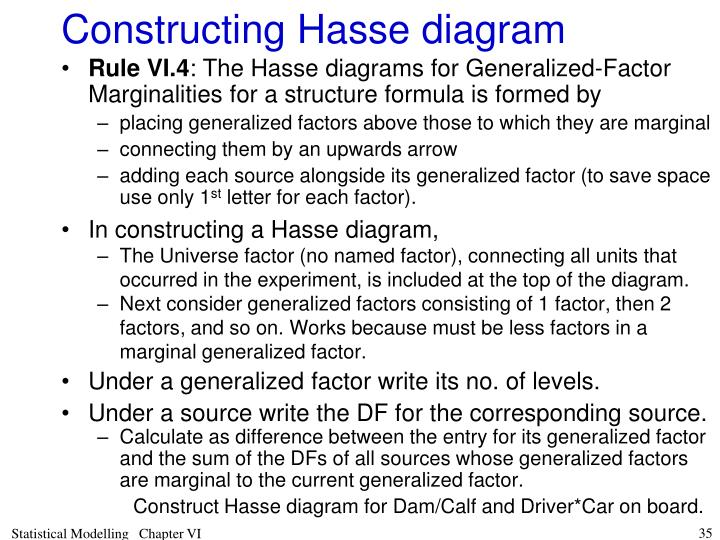 Constructing Hasse diagram