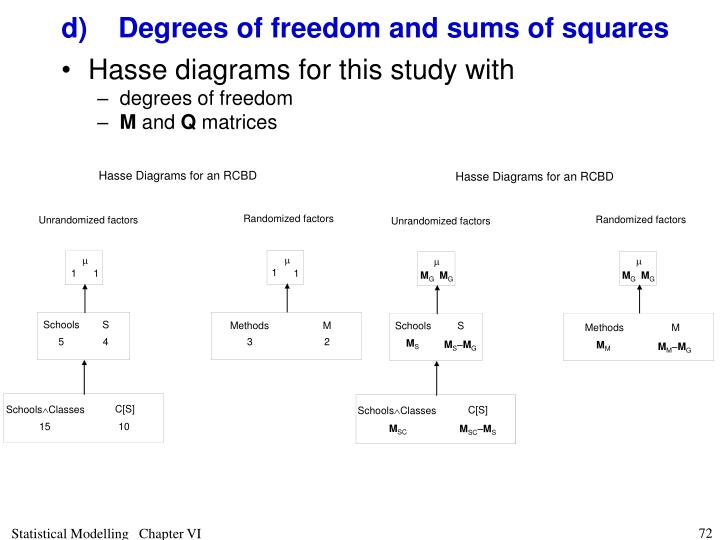 d)Degrees of freedom and sums of squares