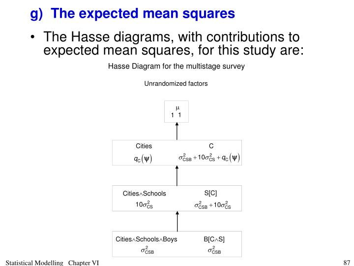 g)	The expected mean squares