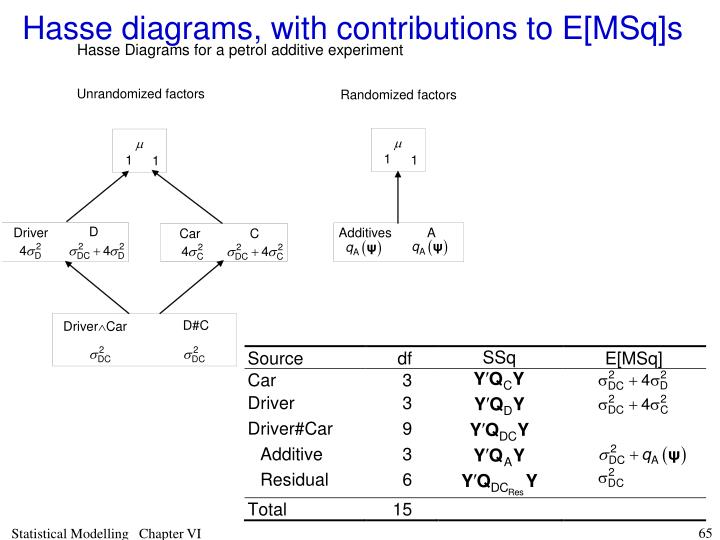 Hasse diagrams, with contributions to E[MSq]s