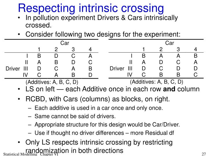 Respecting intrinsic crossing