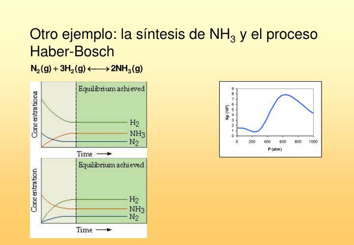 Otro ejemplo: la síntesis de NH