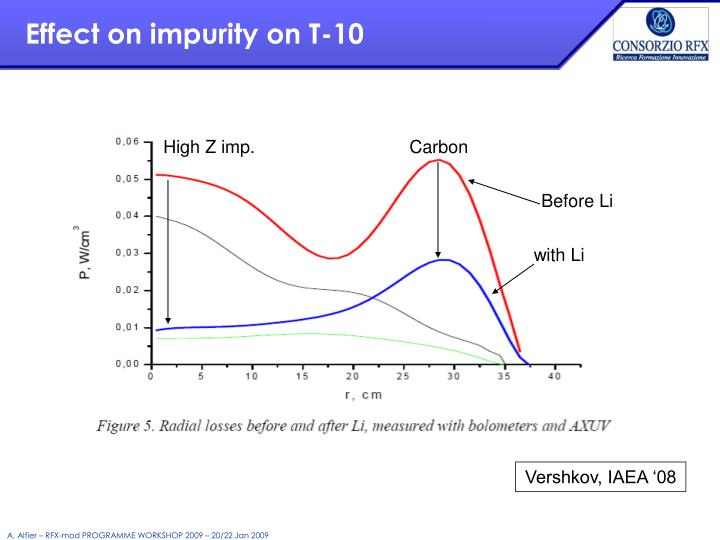 Effect on impurity on T-10