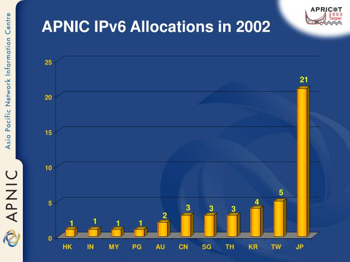 APNIC IPv6 Allocations in 2002