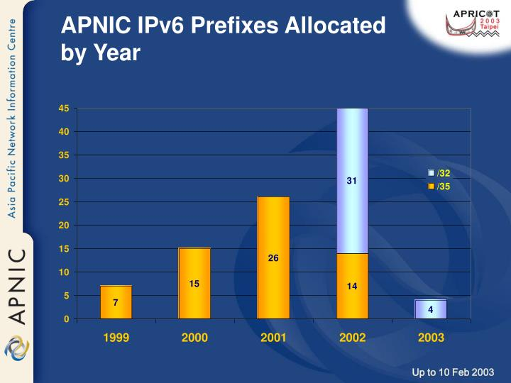 APNIC IPv6 Prefixes Allocated by Year