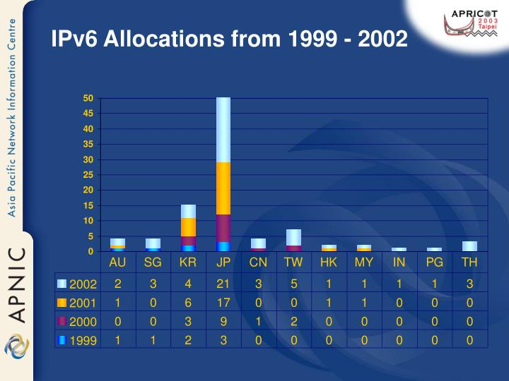 IPv6 Allocations from 1999 - 2002