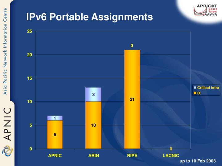 IPv6 Portable Assignments