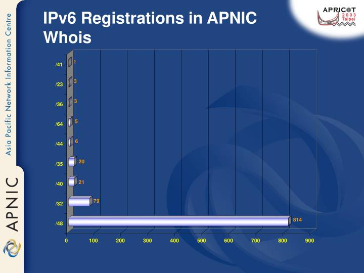 IPv6 Registrations in APNIC Whois
