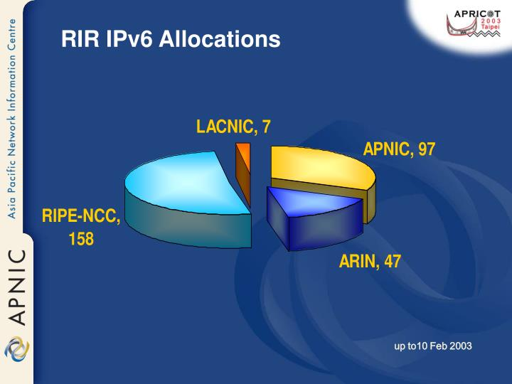 RIR IPv6 Allocations
