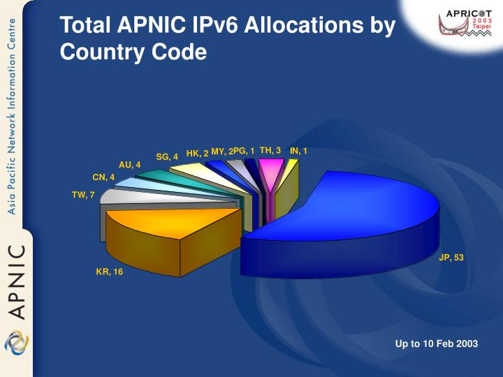 Total APNIC IPv6 Allocations by Country Code