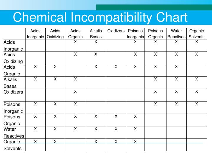 Chemical Incompatibility Chart