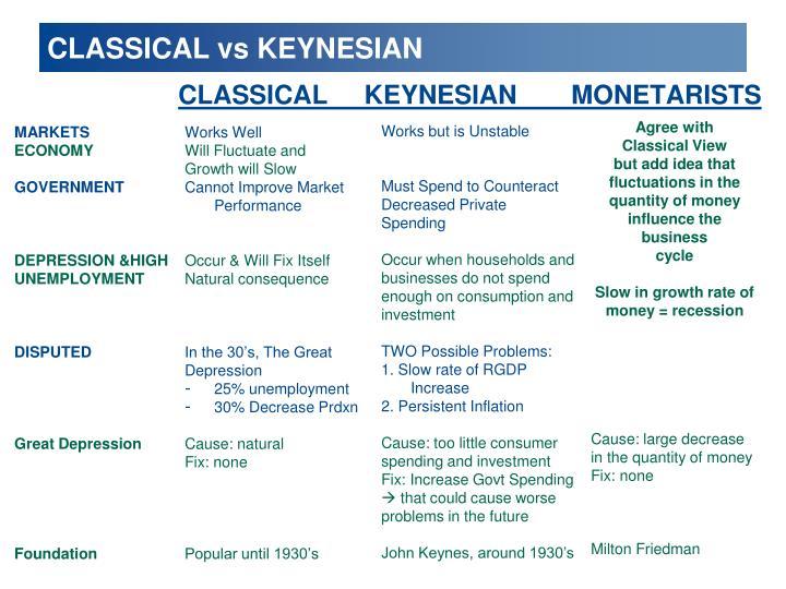 CLASSICAL vs KEYNESIAN