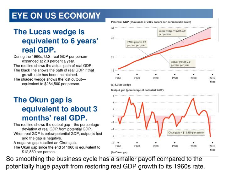 EYE ON US ECONOMY