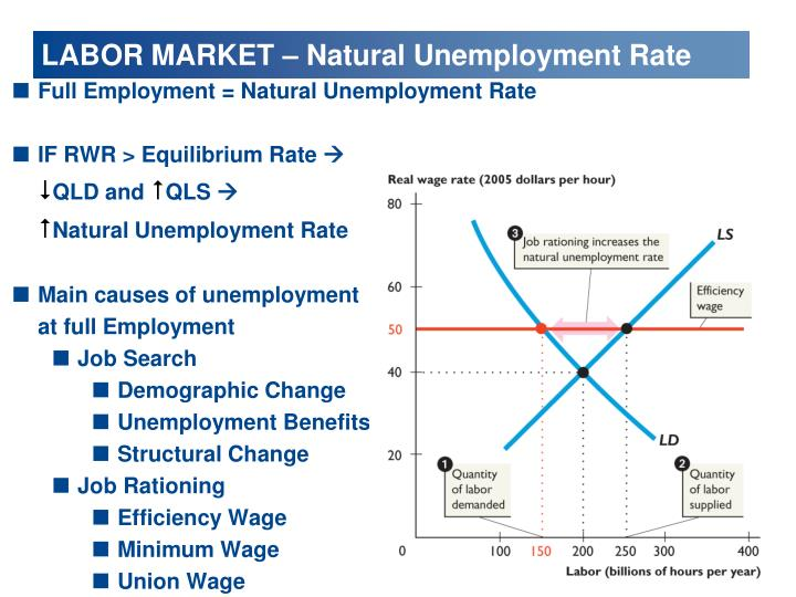 Full Employment = Natural Unemployment Rate