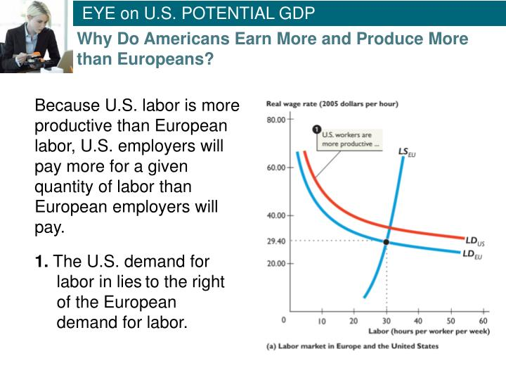 EYE on U.S. POTENTIAL GDP