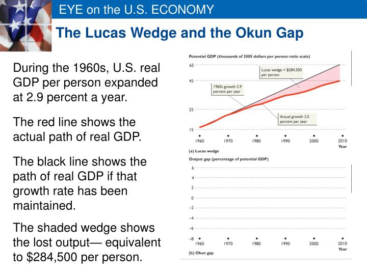 The Lucas Wedge and the Okun Gap