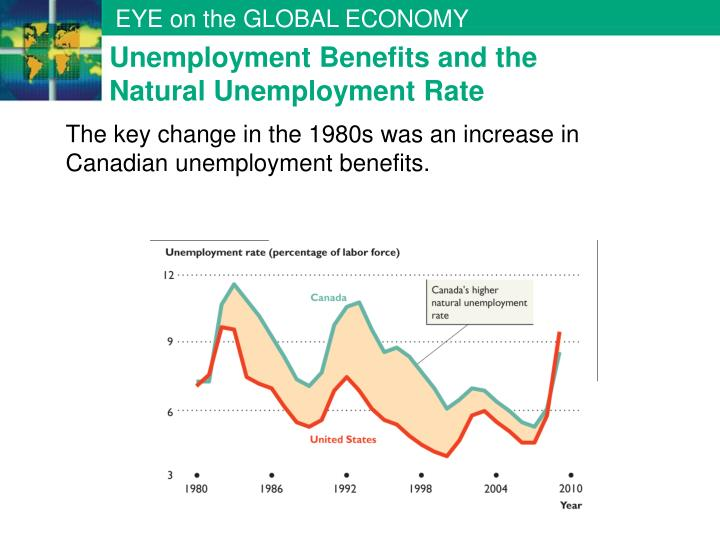 Unemployment Benefits and the