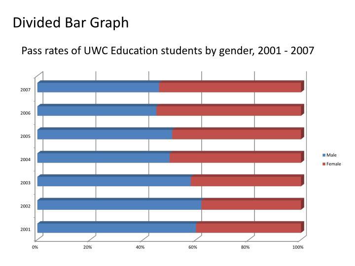 Divided Bar Graph