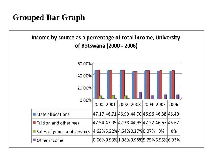 Grouped Bar Graph