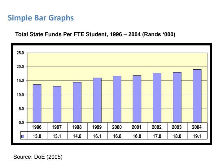 Simple Bar Graphs