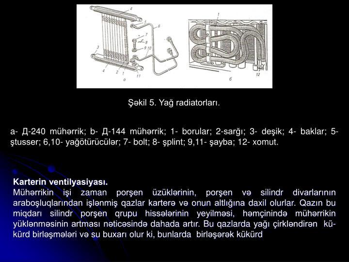 Şəkil 5. Yağ radiatorları.