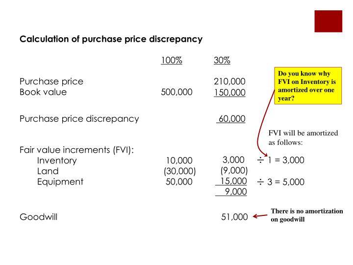 Calculation of purchase price discrepancy