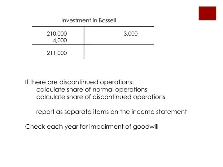 Investment in Bassell