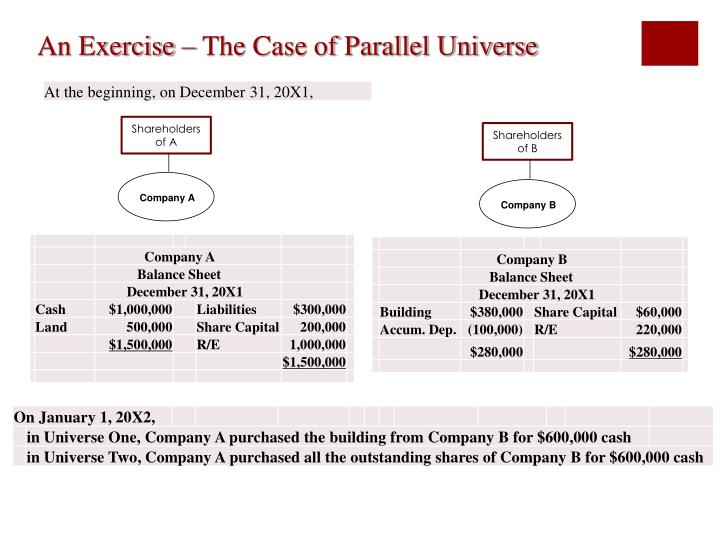 An Exercise – The Case of Parallel Universe
